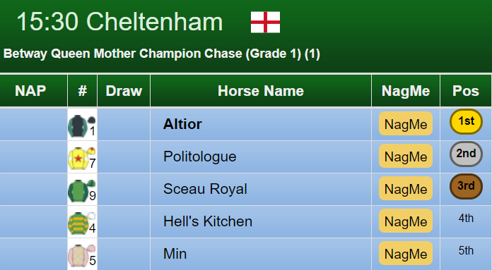 Champion Chase Result 2019