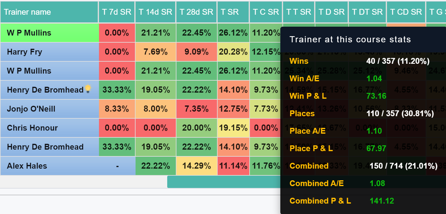 Willie Mullins A/E Hover Data