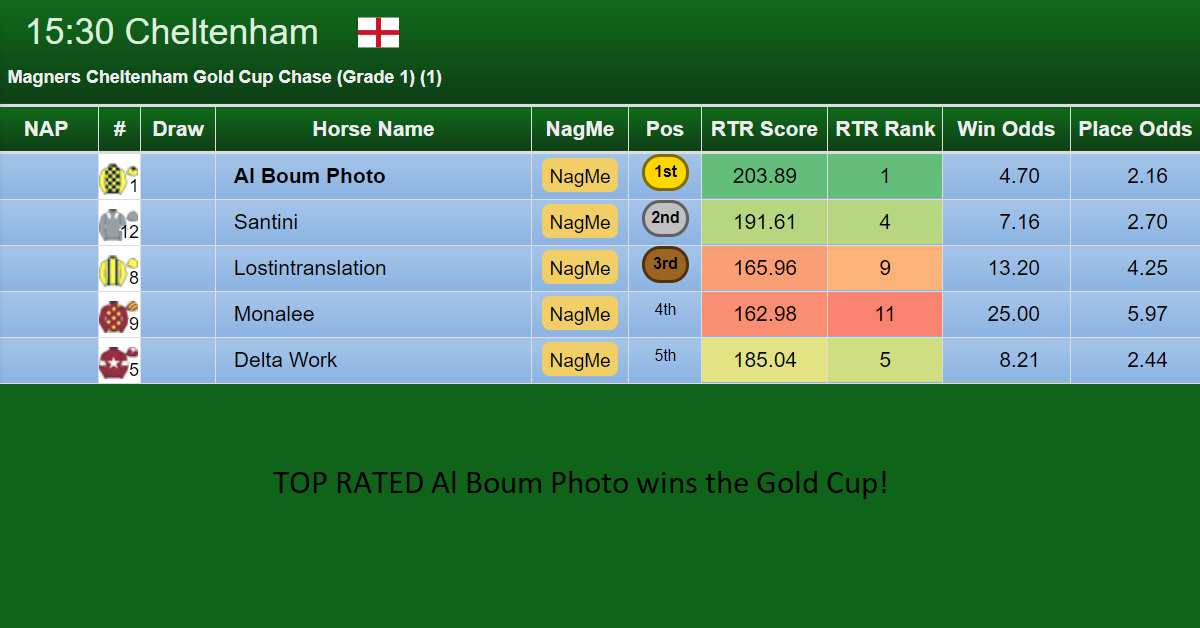 Top Rated Al Boum Photo Wins Gold Cup