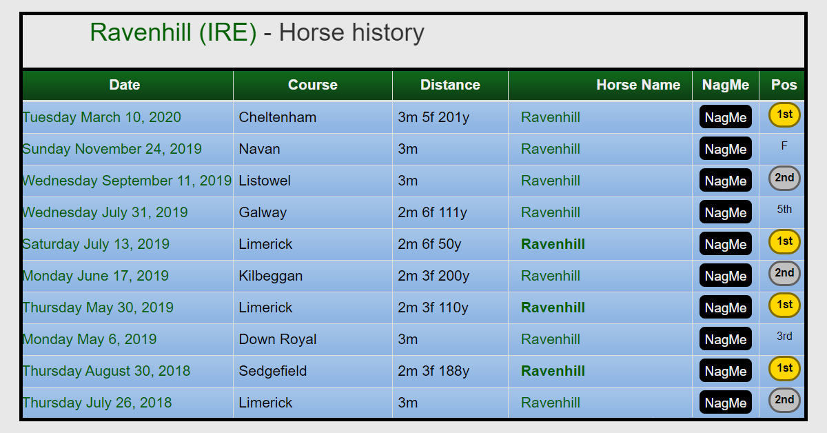 Ravenhill - Irish National winner?