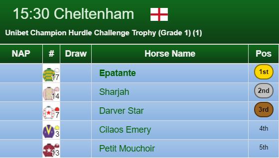 Champion Hurdle Result 2020