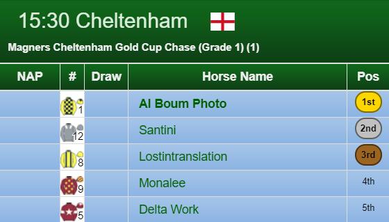 Cheltenham Gold Cup Result 2020