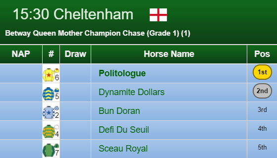 Champion Chase Result 2020