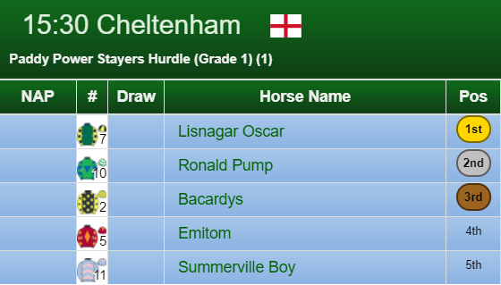 Stayers Hurdle Result 2020