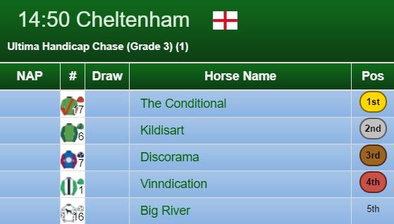 Ultima Handicap Chase Result 2020